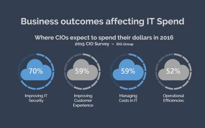 Business Changing IT Spend