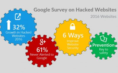 Website Hacking on the increase